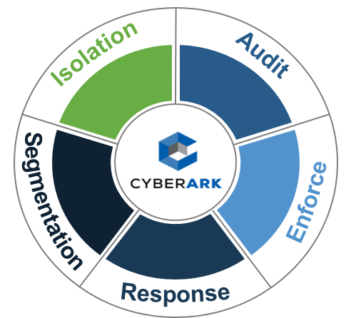 2019 April 12th Security Architecture and GRC Integration